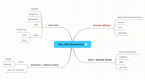 Mind Map: Map veille documentaire