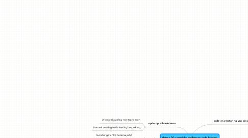 Mind Map: thema 20 overwicht hebben en orde houden