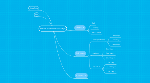 Mind Map: Hyper Science Home Page