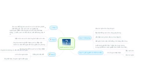 Mind Map: single question fomat