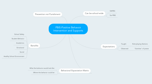 Mind Map: PBIS-Positive Behavoir Intervention and Supports