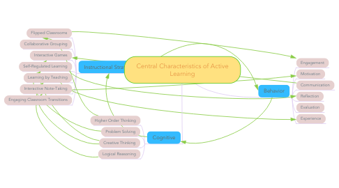 Mind Map: Central Characteristics of Active Learning