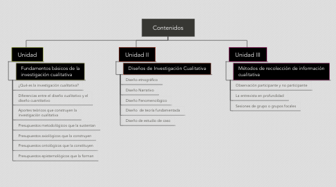 Mind Map: Contenidos