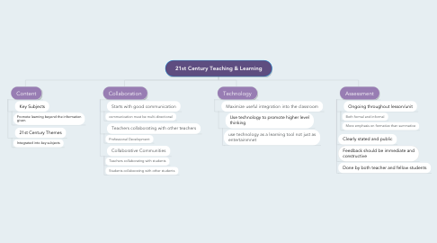 Mind Map: 21st Century Teaching & Learning