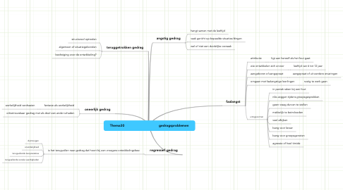 Mind Map: Thema30                                   gedragsproblemen