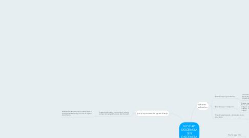 Mind Map: NO HAY DOCENCIA SIN DISCENCIA