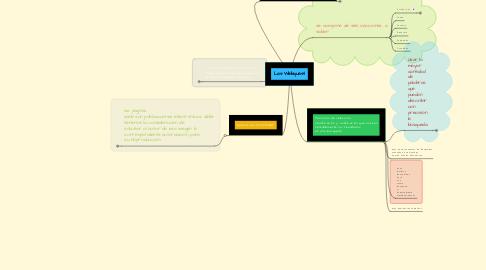 Mind Map: Las Webquest