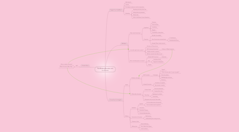 Mind Map: Feedback, Mistakes and Correction