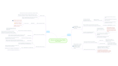 Mind Map: Science and Technology: Media and Privacy