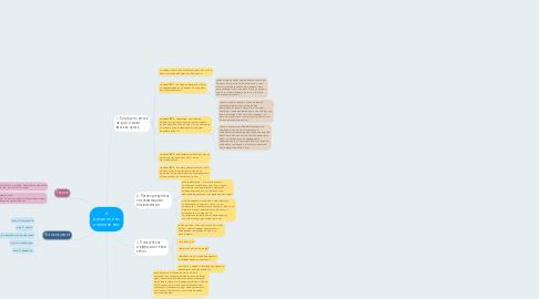 Mind Map: 4 дисциплины исполнения