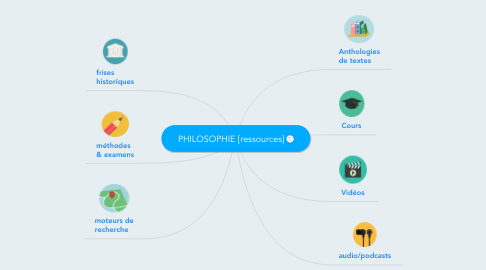 Mind Map: PHILOSOPHIE [ressources]