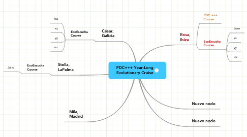 Mind Map: PDC+++ Year-Long Evolutionary Cruise