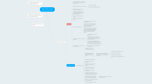 Mind Map: Multi-modalite - Atelier BBCar du 23/01/2019