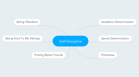 Mind Map: Self-Discipline