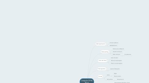 Mind Map: Cinépolis SYNC (Play)