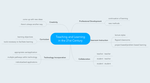 Mind Map: Teaching and Learning in the 21st Century