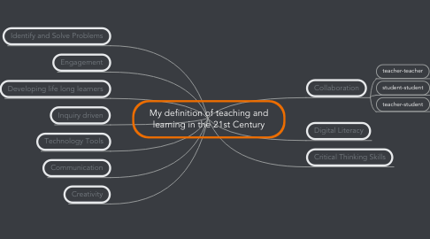Mind Map: My definition of teaching and learning in the 21st Century