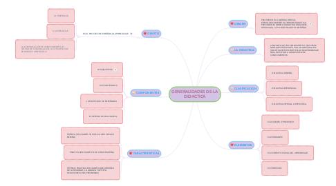 Mind Map: GENERALIDADES DE LA DIDACTICA