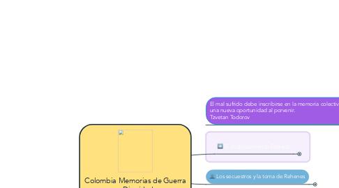 Mind Map: Colombia Memorias de Guerra y Dignidad