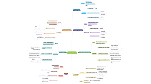 Mind Map: ENGLISH TENSES