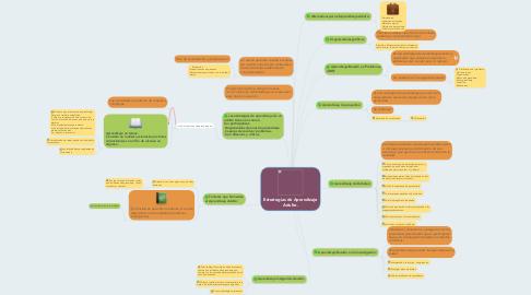 Mind Map: Estrategias de Aprendizaje Adulto.