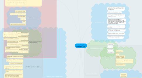 Mind Map: Entornos Virtuales de Aprendizaje (EVA)