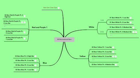 Mind Map: 00 Recreational Bars
