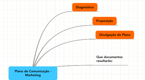 Mind Map: Plano de Comunicação -