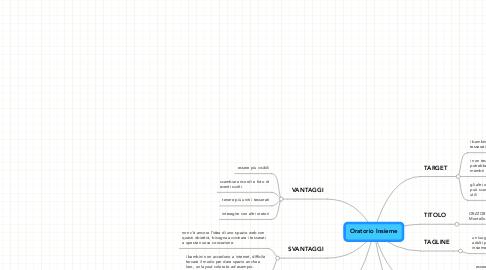 Mind Map: Oratorio Insieme