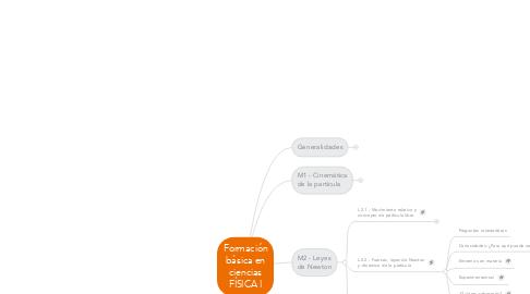 Mind Map: Formación básica en ciencias FÍSICA I