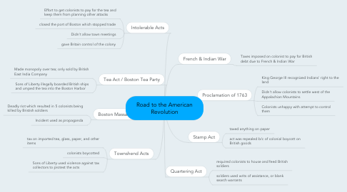 Mind Map: Road to the American Revolution