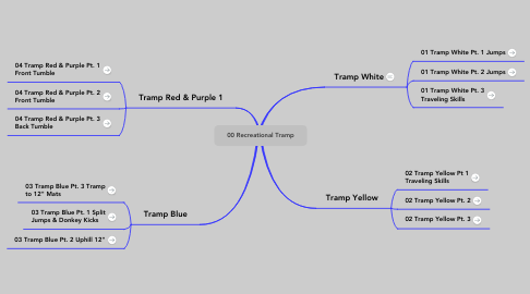 Mind Map: 00 Recreational Tramp