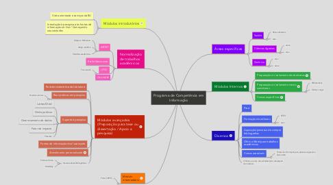 Mind Map: Programa de Competência em Informação