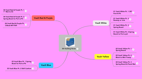 Mind Map: 00 Vaulting Horse