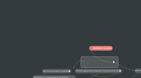 Mind Map: TAXONOMÍA DE SHORE