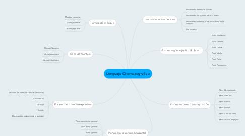 Mind Map: Lenguaje Cinematografico