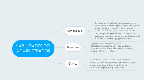 Mind Map: HABILIDADES DEL ADMINISTRADOR