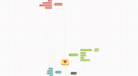 Mind Map: Affective Lab