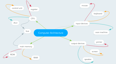 Mind Map: Computer Architecture