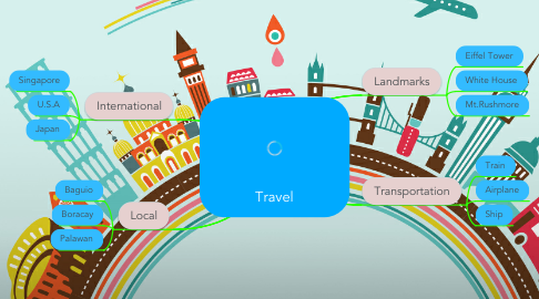 Mind Map: Travel