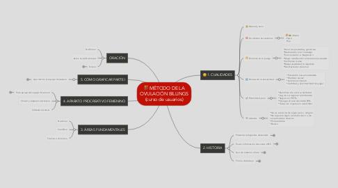 Mind Map: MÉTODO DE LA OVULACIÓN BILLINGS (curso de usuarios)