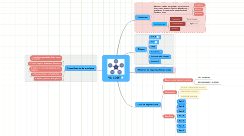Mind Map: 98. COBIT