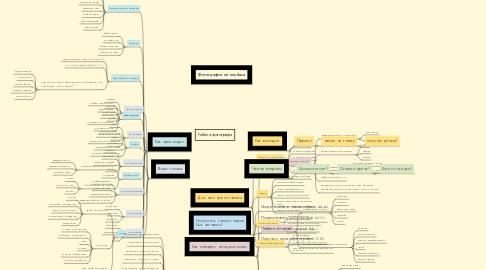 Mind Map: Работа фотографа