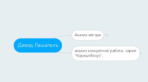 Mind Map: Давид Лашапель