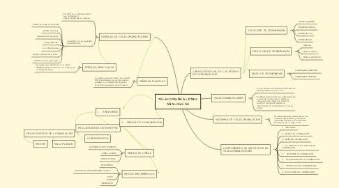 Mind Map: TELECOMUNICACIONES ANALOGICAS