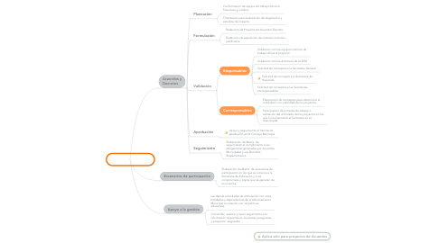 Mind Map: Funciones L.C.L.