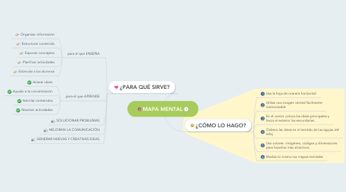 Mind Map: MAPA MENTAL
