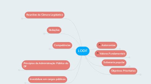 Mind Map: LODF
