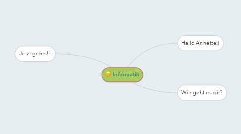 Mind Map: Informatik