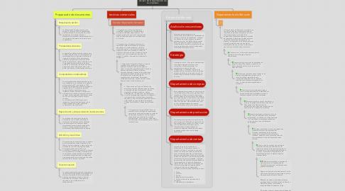 Mind Map: División de la organización de las empresas